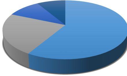 Marcas veteranas mantêm participação acima de 53%