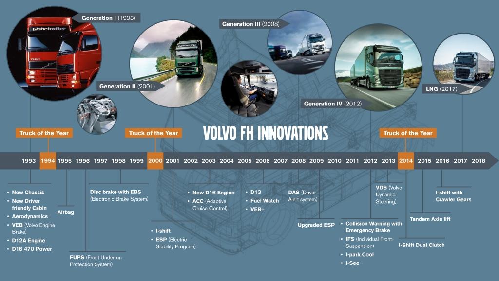Linha do tempo do Volvo FH