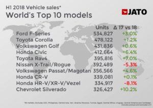 vendas globais por país