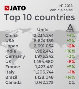 4a901c8ea8 Os três maiores mercados mundiais foram determinates para esse desempenho.  Na China