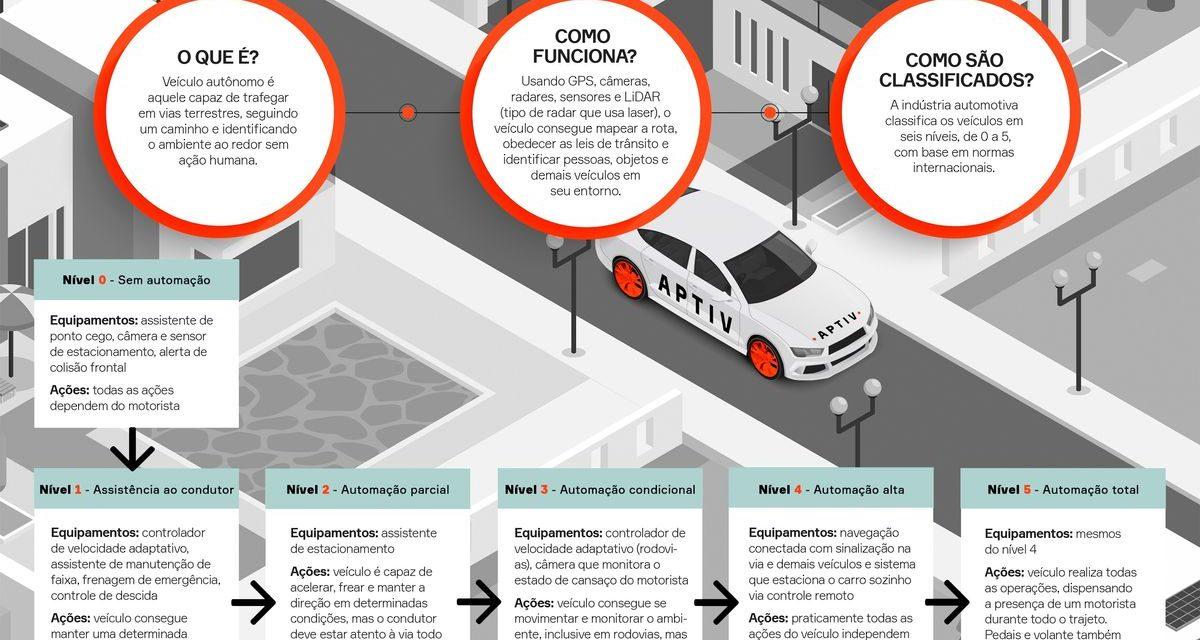 Conheça os níveis de condução autônoma